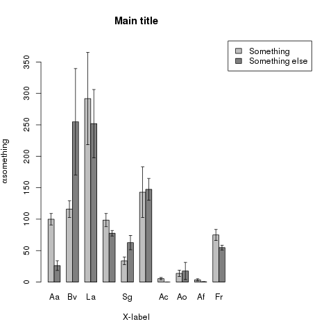 A bar plot with errorbars - made in R