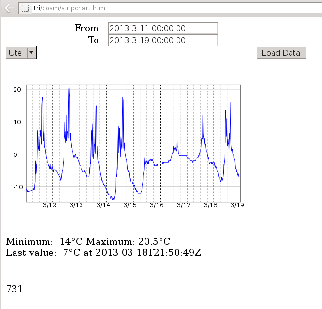 The temperature data may be presented as a svg graph.